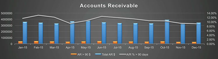 dsb-accountsreceivable750
