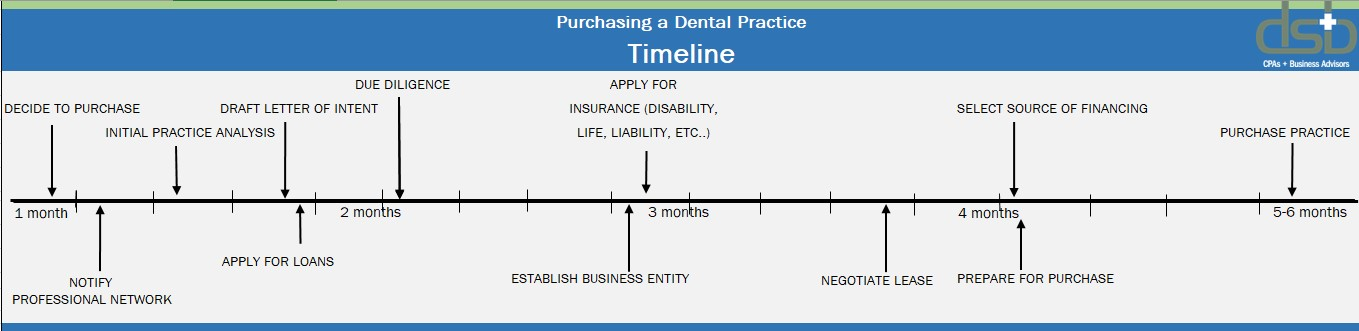 Pruchase Dental Practice Timeline - Minneapolis CPA
